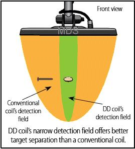 How search coil for metal detector works