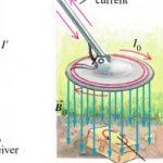 Metal Detectors Working Principle